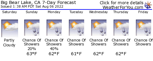 Big Bear Lake, California, weather forecast