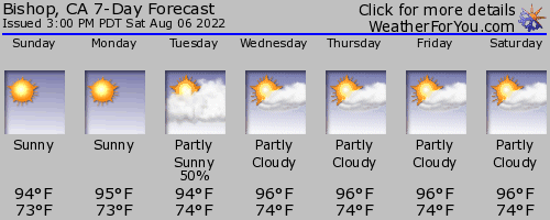 Bishop, California, weather forecast