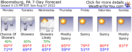 Bloomsburg, Pennsylvania, weather forecast