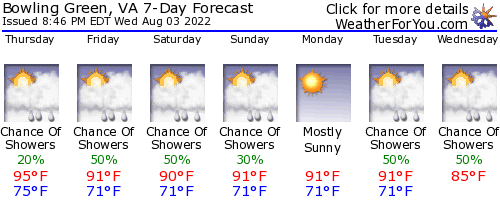 Bowling Green, Virginia, weather forecast