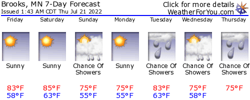 Brooks, Minnesota, weather forecast