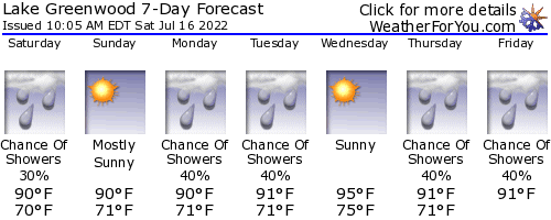 Chappells, South Carolina, weather forecast