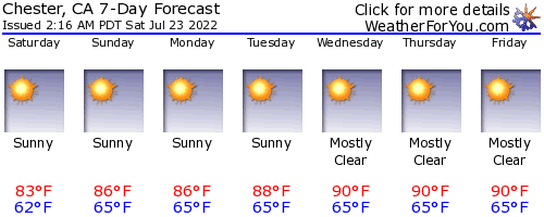 Chester, California, weather forecast