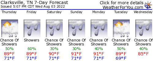 Clarksville, Tennessee, weather forecast