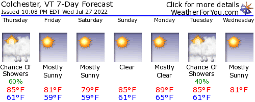 Colchester, Vermont, weather forecast