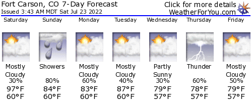 Colorado Springs, Colorado, weather forecast