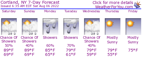 Cortland, New York, weather forecast