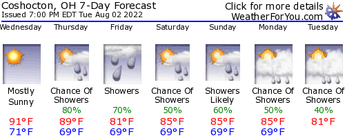 Coshocton, Ohio, weather forecast