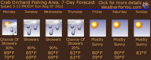 Crab Orchard,Kentucky, weather forecast