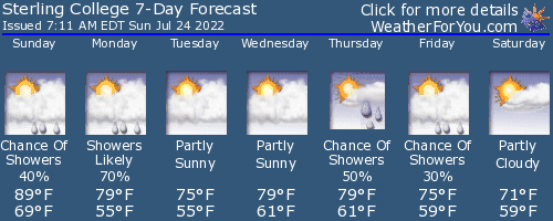 Craftsbury Common, Vermont, weather forecast