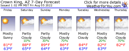 Crown King, Arizona, weather forecast