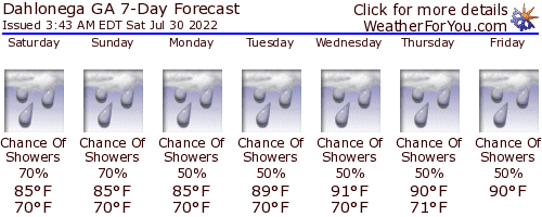 Dahlonega, Georgia, weather forecast