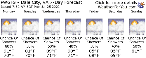 Dale City, Virginia, weather forecast