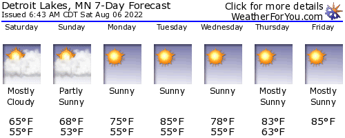 Detroit Lakes, Minnesota, weather forecast