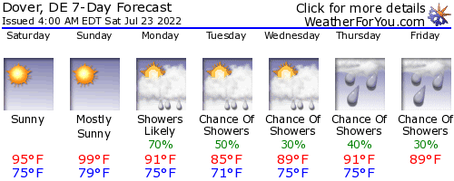 Dover, Delaware, weather forecast