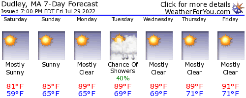 Dudley, Massachusetts, weather forecast
