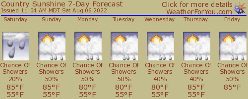 Durango, Colorado, weather forecast
