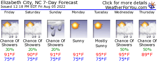 Elizabeth City, North Carolina, weather forecast