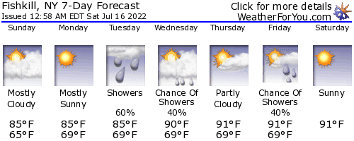 fishkill, New York, weather forecast