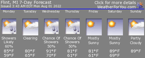 Flint, Michigan, weather forecast