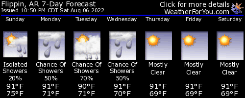 Flippin, Arkansas, weather forecast