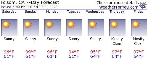 Folsom, California, weather forecast