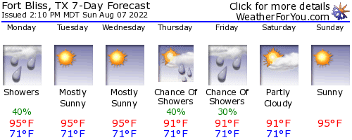 Fort Bliss, Texas, weather forecast