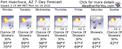 Fort Huachuca, Arizona, weather forecast