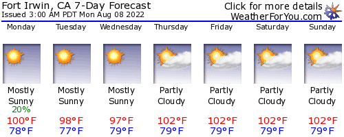 Fort Irwin, California, weather forecast