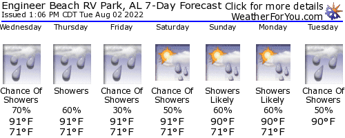 Fort Rucker, Alabama, weather forecast