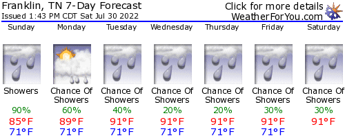 Franklin, Tennessee, weather forecast