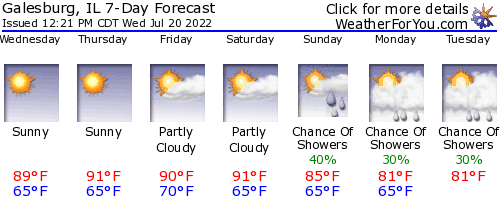 Galesburg, Illinois, weather forecast