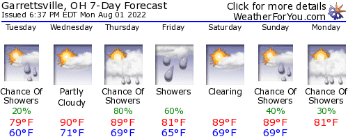 Nelson Ledges Raceway (OH), weather forecast