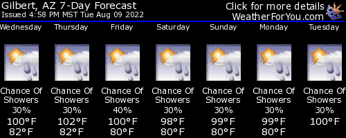 Gilbert, Arizona, weather forecast