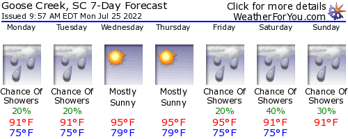 Goose Creek, South Carolina, weather forecast