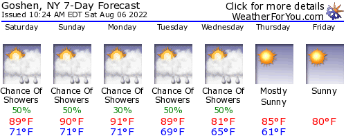 Goshen, New York, weather forecast