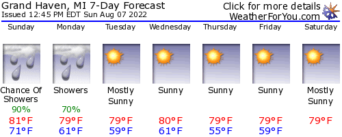 Grand Haven, Michigan, weather forecast