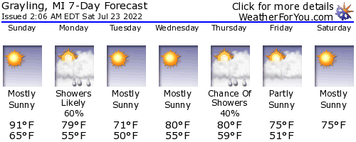 Grayling, Michigan, weather forecast