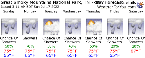 Great Smoky Mountains National Park, Tennessee, weather forecast
