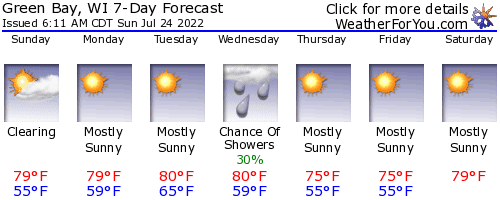 Green Bay, Wisconsin, weather forecast