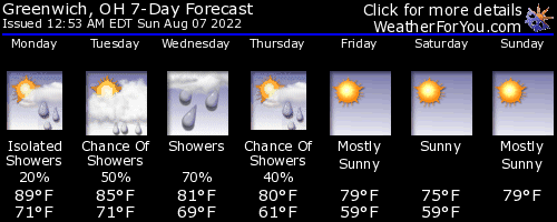 Greenwich, Ohio, weather forecast