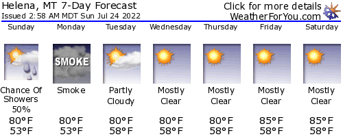 Helena, Montana, weather forecast