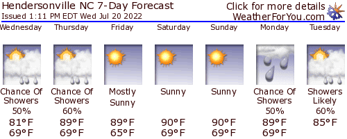 Hendersonville, NC, weather forecast