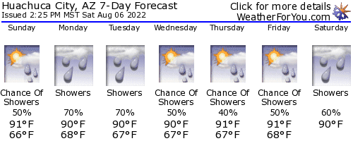 Huachuca City, Arizona, weather forecast