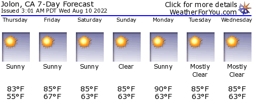 Jolon, California, weather forecast