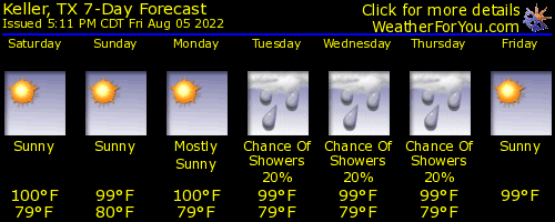 Keller, Texas, weather forecast