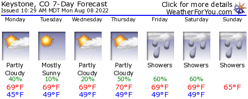 Keystone, Colorado, weather forecast