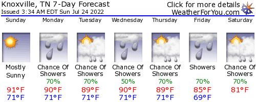 Knoxville, Tennessee, weather forecast