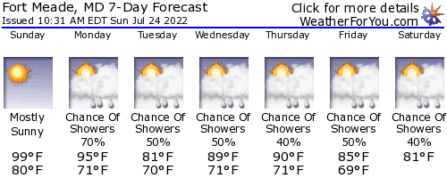 Laurel, Maryland, weather forecast
