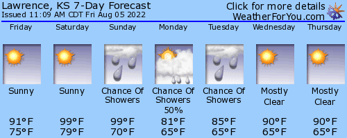 Lawrence, Kansas, weather forecast